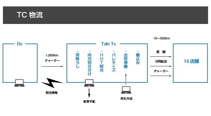 009_TC物流